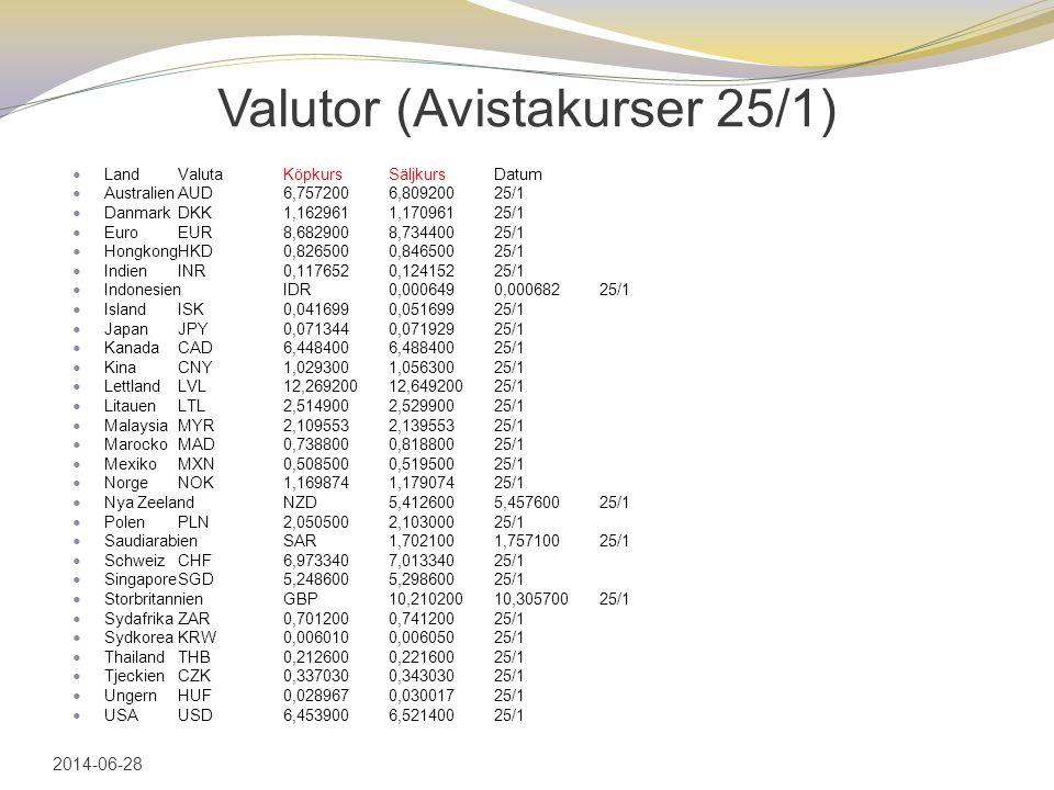 Valutor (Avistakurser 25/1)  LandValutaKöpkursSäljkursDatum  AustralienAUD6,7572006,80920025/1  DanmarkDKK1,1629611,17096125/1  EuroEUR8,6829008,7