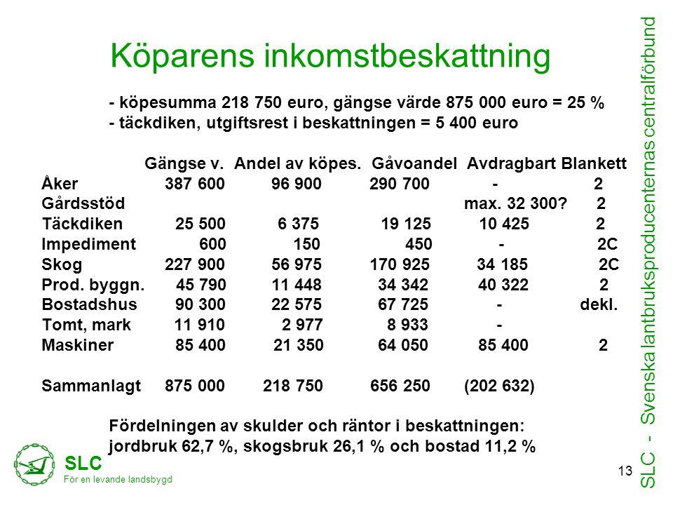 Köparens inkomstbeskattning - köpesumma 218 750 euro, gängse värde 875 000 euro = 25 % - täckdiken, utgiftsrest i beskattningen = 5 400 euro Gängse v.