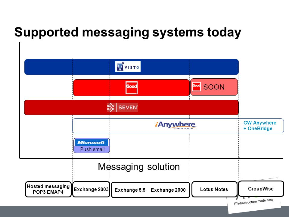 Supported messaging systems today Messaging solution Hosted messaging POP3 EMAP4 Exchange 2003 Exchange 5.5 Exchange 2000 Lotus Notes GroupWise SOON P