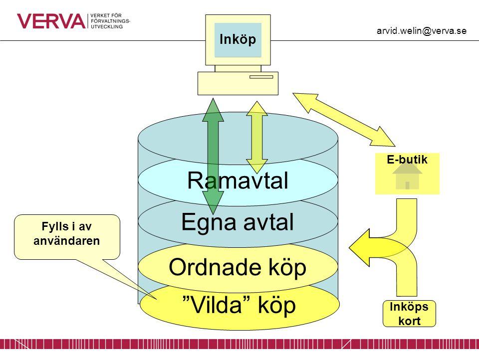 """""""Vilda"""" köp Ordnade köp Egna avtal Ramavtal E-butik Inköps kort Fylls i av användaren Inköp arvid.welin@verva.se"""