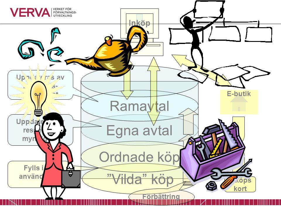 """""""Vilda"""" köp Ordnade köp Egna avtal Ramavtal Uppdateras av ramavtals- myndighet Uppdateras av respektive myndighet E-butik Inköps kort Fylls i av använ"""