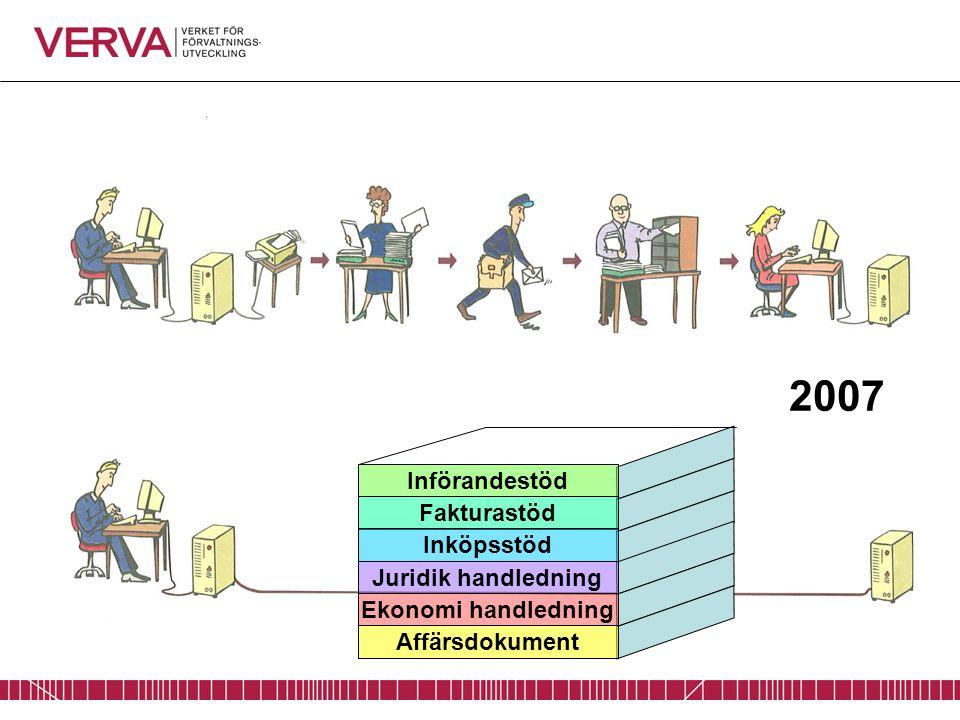 2007 Affärsdokument Införandestöd Fakturastöd Inköpsstöd Juridik handledning Ekonomi handledning