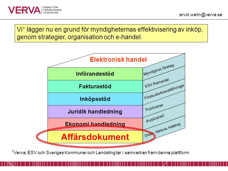 Different levels of standards UN/Cefact Oasis, UBL UN/Cefact, ebXML Sweden edifact Sweden Invoice UBL 1.0 Implemented Future plans
