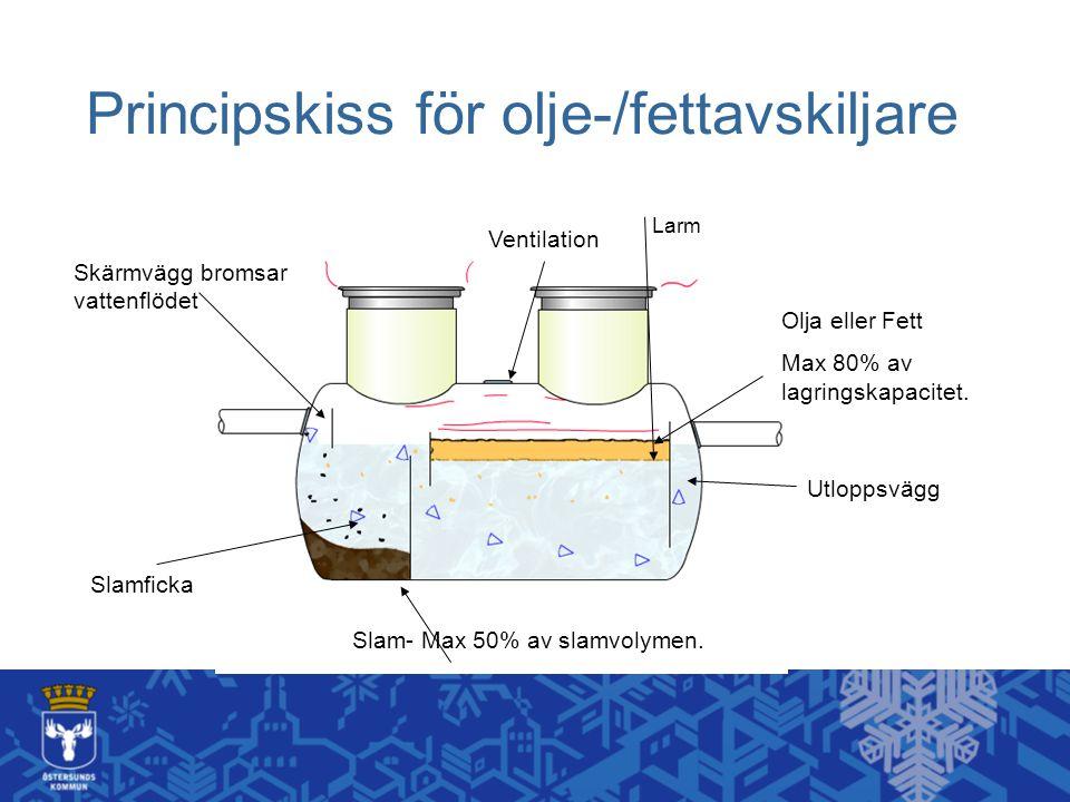 Principskiss för olje-/fettavskiljare Olja eller Fett Max 80% av lagringskapacitet.