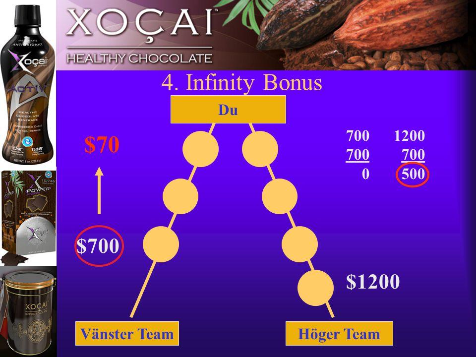 11 4. Infinity Bonus Vänster TeamHöger Team Du $700 $1200 7001200 700 700 0 500 $70