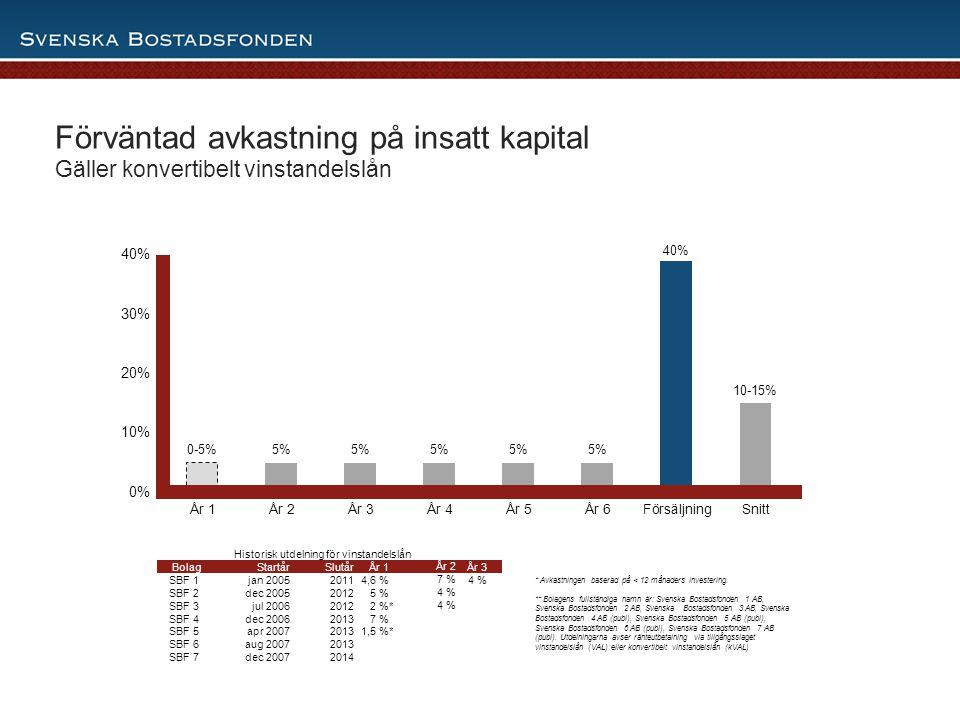 11 Förväntad avkastning på insatt kapital Gäller konvertibelt vinstandelslån Historisk utdelning för vinstandelslån BolagStartårSlutår År 1År 2 År 3 S