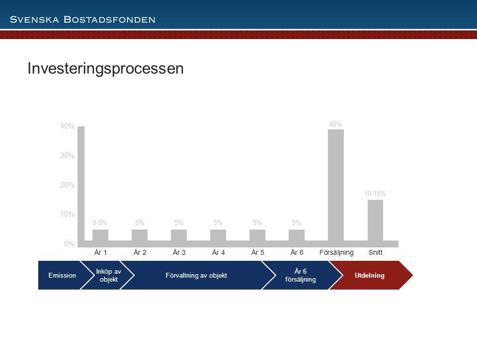 12 Utdelning År 6 försäljning Förvaltning av objekt Investeringsprocessen Inköp av objekt Emission