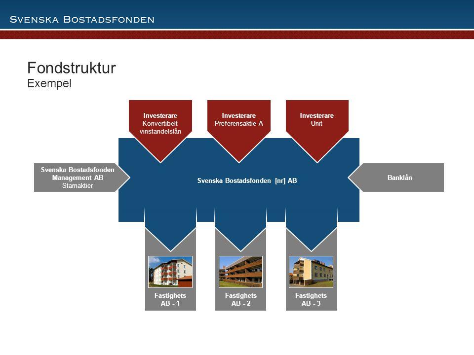 13 Fastighets AB - 1 Fastighets AB - 2 Fastighets AB - 3 Svenska Bostadsfonden [nr] AB Fondstruktur Exempel Svenska Bostadsfonden [nr] AB Investerare