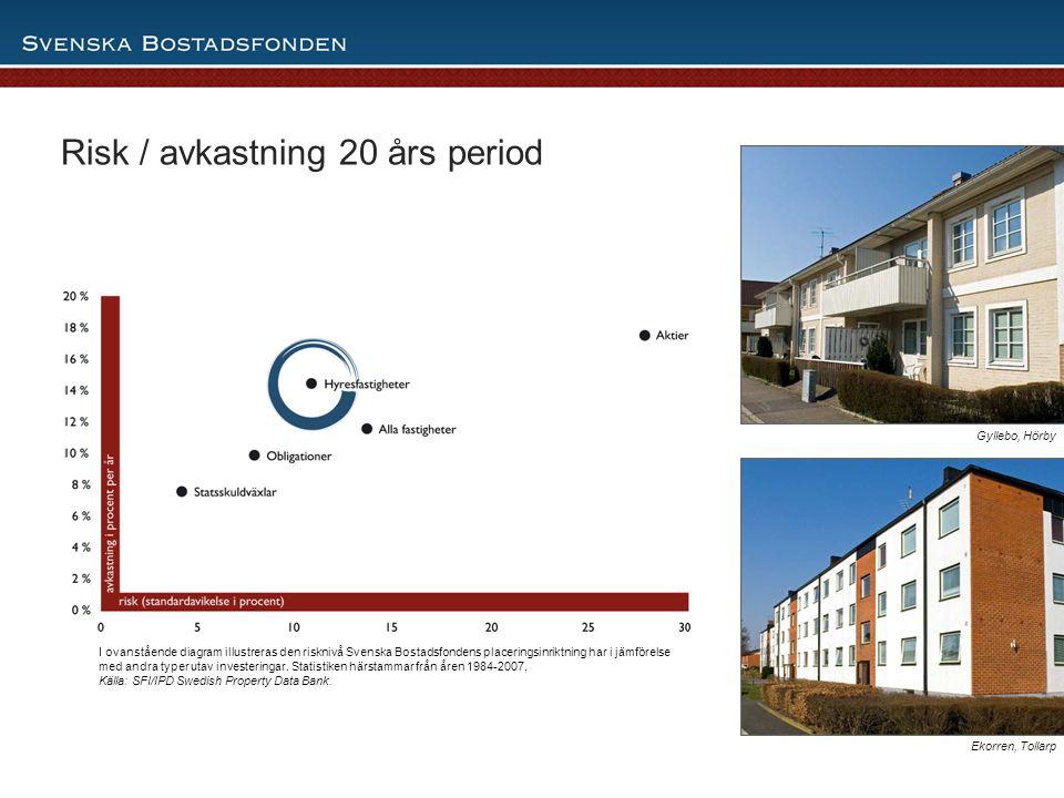 8 Risk / avkastning 20 års period I ovanstående diagram illustreras den risknivå Svenska Bostadsfondens placeringsinriktning har i jämförelse med andr