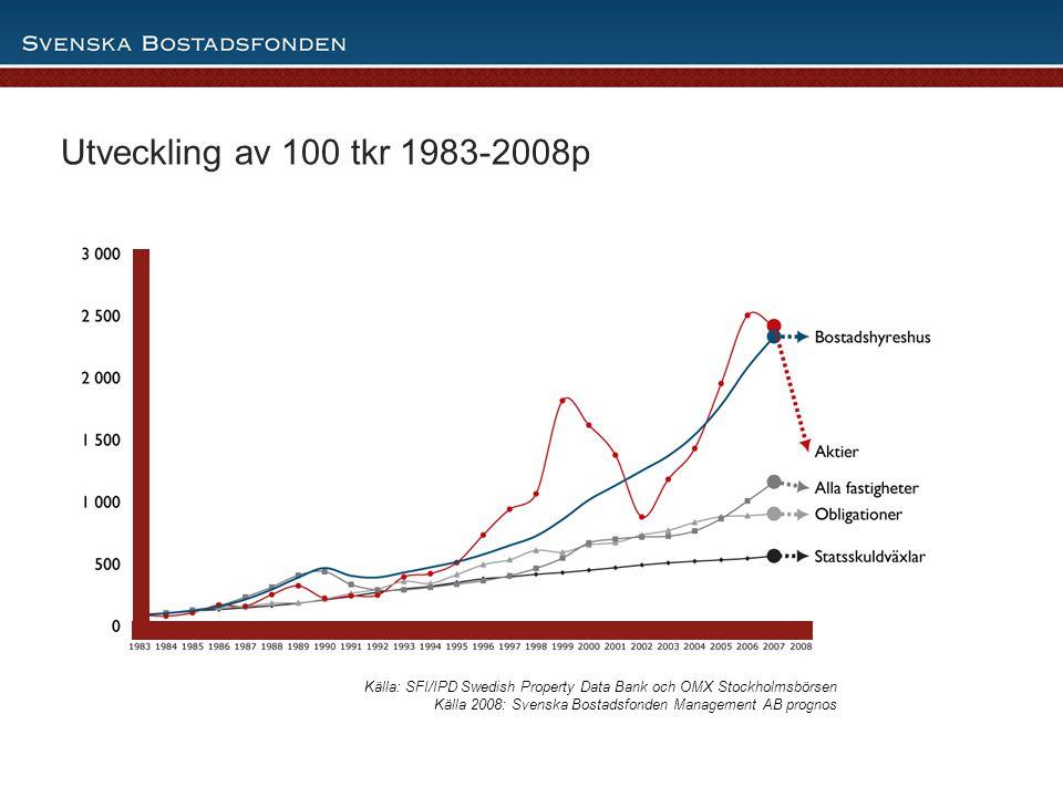 9 Utveckling av 100 tkr 1983-2008p Källa: SFI/IPD Swedish Property Data Bank och OMX Stockholmsbörsen Källa 2008: Svenska Bostadsfonden Management AB