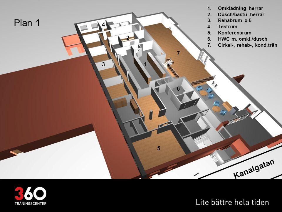 Kanalgatan Plan 1 1.Omklädning herrar 2.Dusch/bastu herrar 3.Rehabrum x 5 4.Testrum 5.Konferensrum 6.HWC m. omkl./dusch 7.Cirkel-, rehab-, kond.trän 1