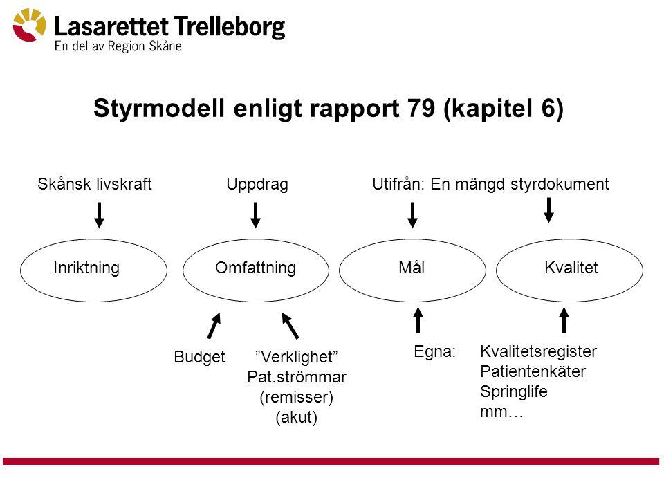 """Styrmodell enligt rapport 79 (kapitel 6) InriktningOmfattningMålKvalitet Skånsk livskraftUppdrag Budget""""Verklighet"""" Pat.strömmar (remisser) (akut) Uti"""