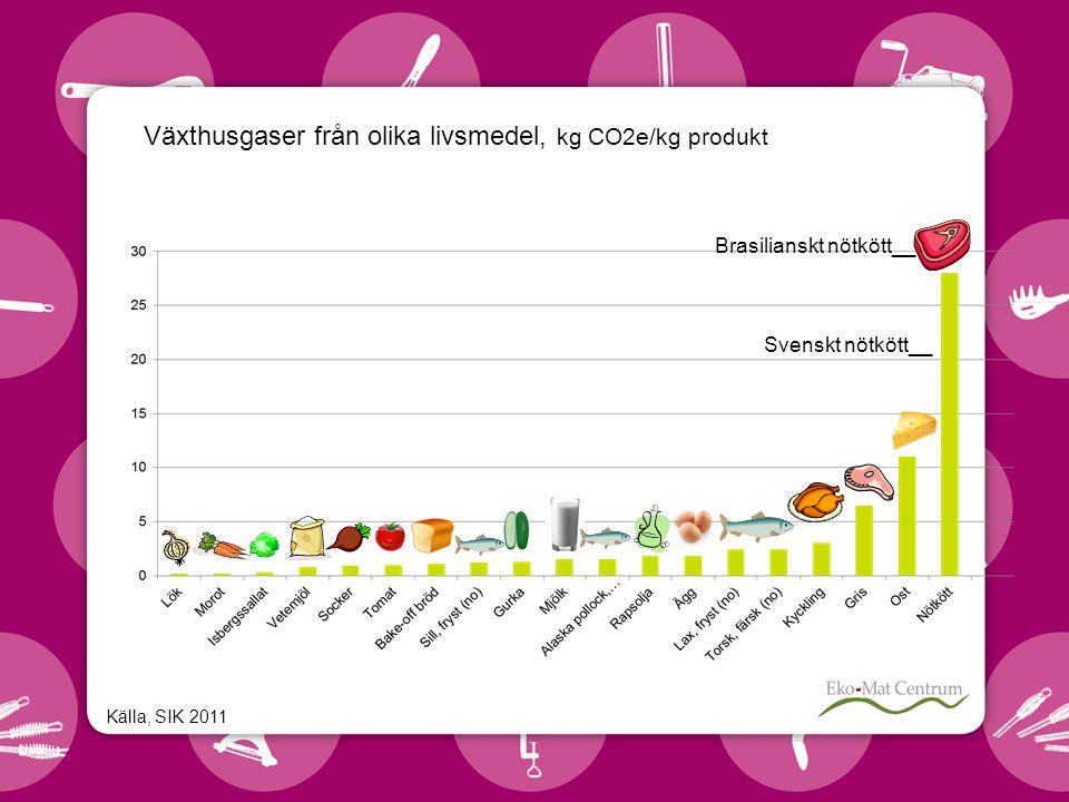Källa, SIK 2011 Växthusgaser från olika livsmedel, kg CO2e/kg produkt Svenskt nötkött__ Brasilianskt nötkött__