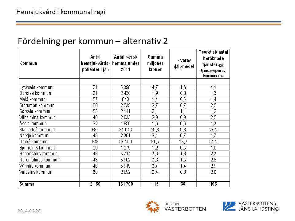 Hemsjukvård i kommunal regi 2014-06-2817 Fördelning per kommun – alternativ 2