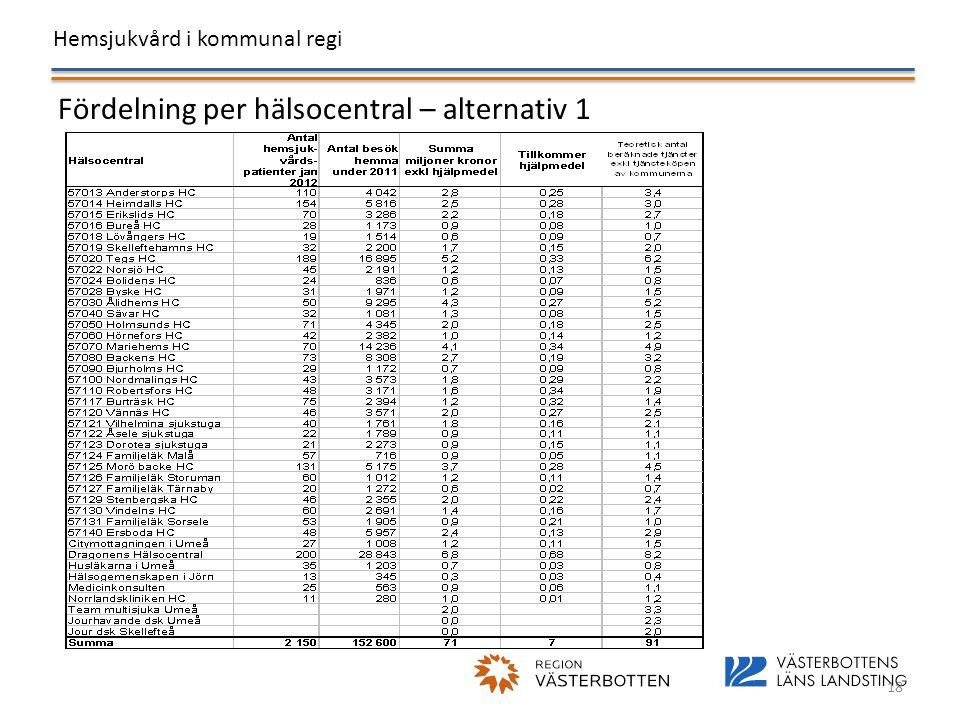 Hemsjukvård i kommunal regi 18 Fördelning per hälsocentral – alternativ 1