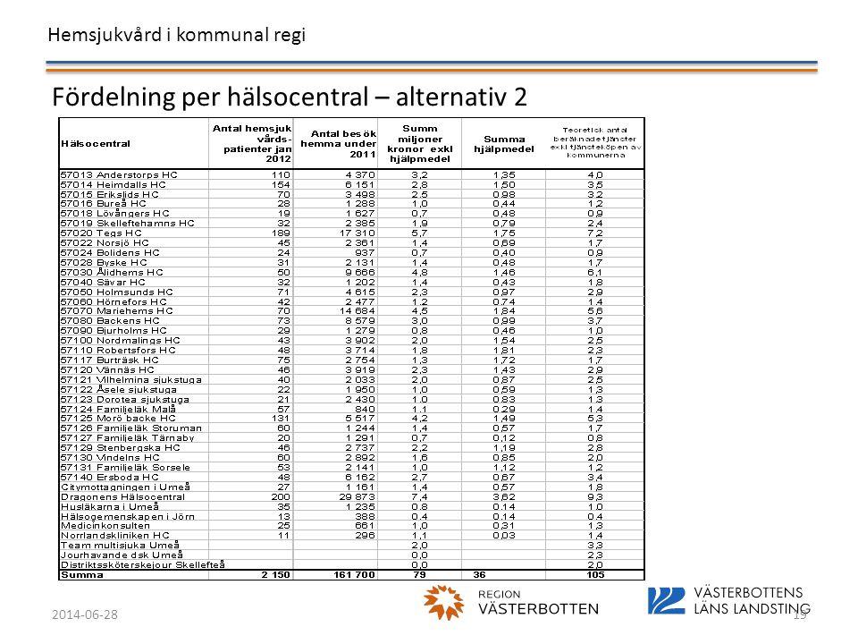 Hemsjukvård i kommunal regi 2014-06-2819 Fördelning per hälsocentral – alternativ 2