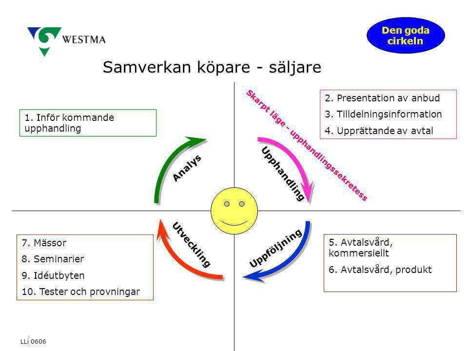 Samverkan köpare - säljare Analys Upphandling Uppföljning Utveckling 2. Presentation av anbud 3. Tilldelningsinformation 4. Upprättande av avtal Skarp