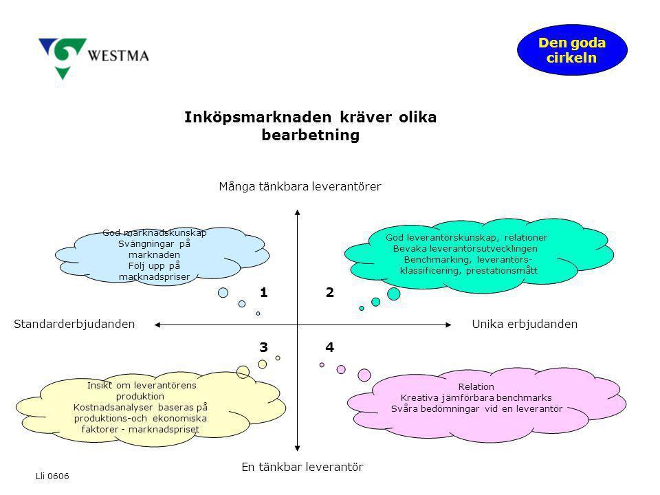 Den goda cirkeln Lli 0606 Inköpsmarknaden kräver olika bearbetning En tänkbar leverantör Unika erbjudandenStandarderbjudanden Många tänkbara leverantö