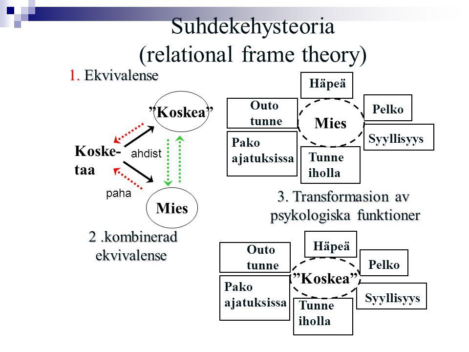 Suhdekehysteoria (relational frame theory) Koske- taa 1.