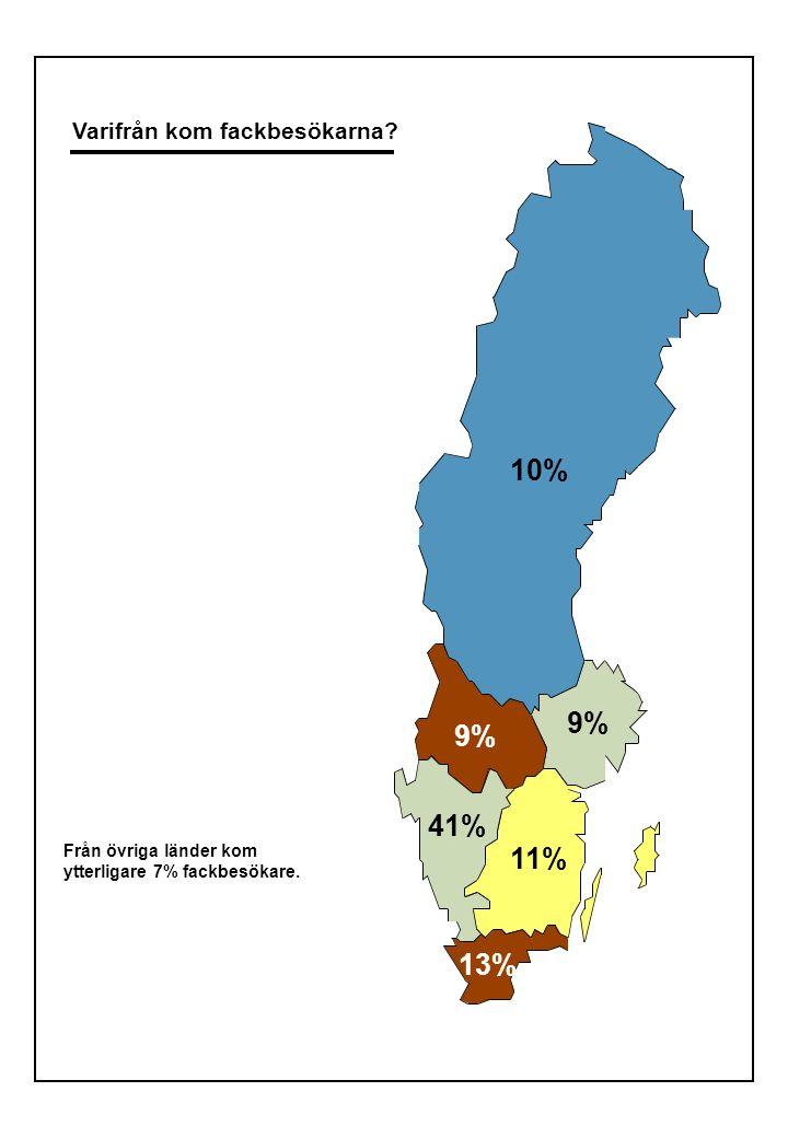 Varifrån kom fackbesökarna. Från övriga länder kom ytterligare 7% fackbesökare.