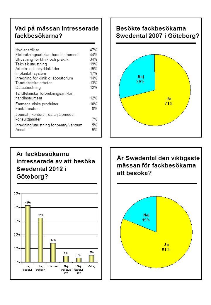 Skulle fackbesökarna rekommendera andra att besöka Swedental/ Odontologisk Riksstämma.