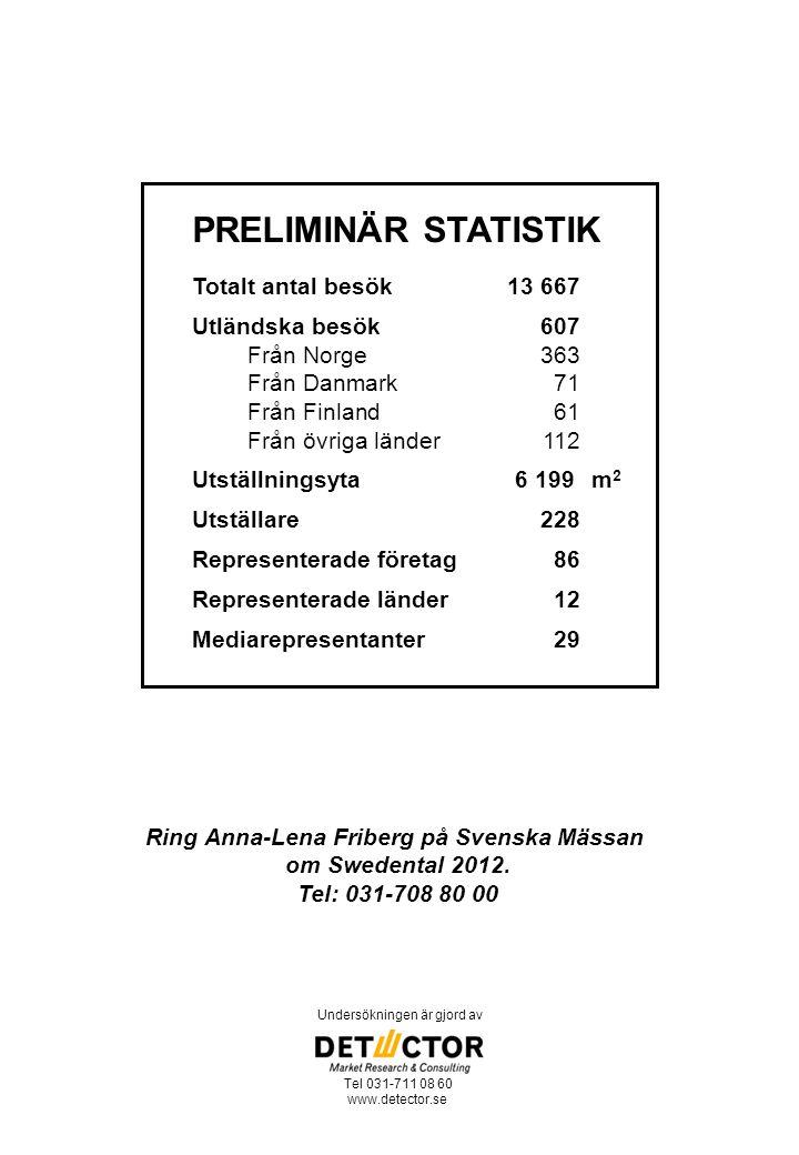 PRELIMINÄR STATISTIK Totalt antal besök13 667 Utländska besök607 Från Norge363 Från Danmark71 Från Finland61 Från övriga länder112 Utställningsyta6 199 m 2 Utställare228 Representerade företag86 Representerade länder 12 Mediarepresentanter29 Undersökningen är gjord av Tel 031-711 08 60 www.detector.se Ring Anna-Lena Friberg på Svenska Mässan om Swedental 2012.