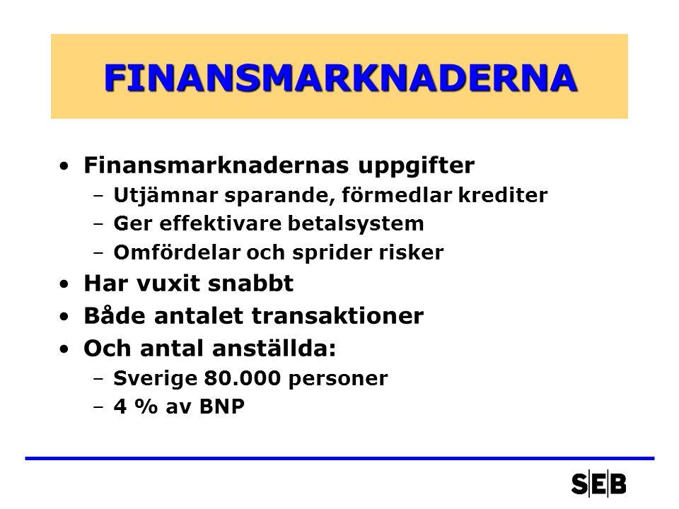FINANSMARKNADERNA •Finansmarknadernas uppgifter –Utjämnar sparande, förmedlar krediter –Ger effektivare betalsystem –Omfördelar och sprider risker •Har vuxit snabbt •Både antalet transaktioner •Och antal anställda: –Sverige 80.000 personer –4 % av BNP