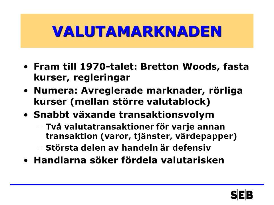 VALUTAMARKNADEN •Fram till 1970-talet: Bretton Woods, fasta kurser, regleringar •Numera: Avreglerade marknader, rörliga kurser (mellan större valutablock) •Snabbt växande transaktionsvolym –Två valutatransaktioner för varje annan transaktion (varor, tjänster, värdepapper) –Största delen av handeln är defensiv •Handlarna söker fördela valutarisken