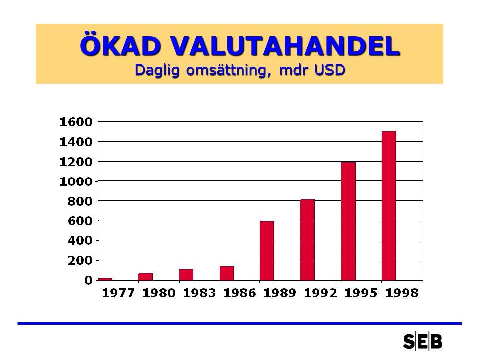 ÖKAD VALUTAHANDEL Daglig omsättning, mdr USD