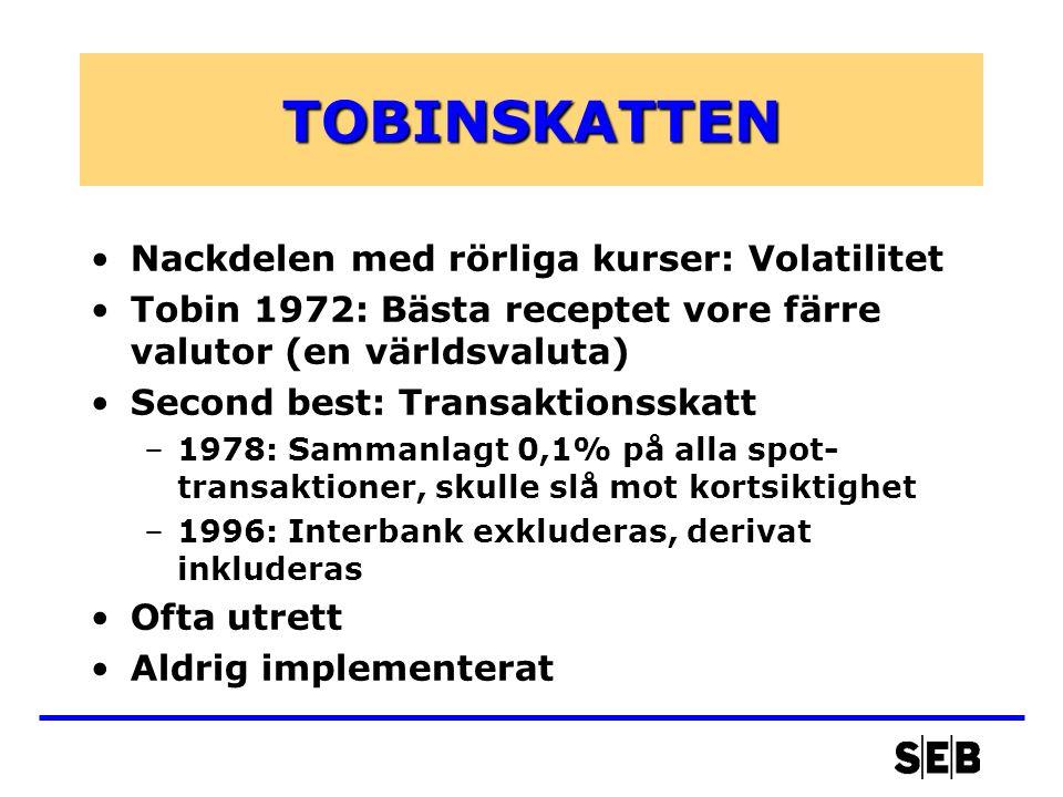 TOBINSKATTEN •Nackdelen med rörliga kurser: Volatilitet •Tobin 1972: Bästa receptet vore färre valutor (en världsvaluta) •Second best: Transaktionsskatt –1978: Sammanlagt 0,1% på alla spot- transaktioner, skulle slå mot kortsiktighet –1996: Interbank exkluderas, derivat inkluderas •Ofta utrett •Aldrig implementerat