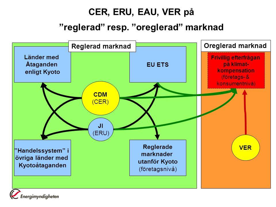 CDM (CER) JI (ERU) EU ETS Länder med Åtaganden enligt Kyoto Reglerade marknader utanför Kyoto (företagsnivå) Handelssystem i övriga länder med Kyotoåtaganden Reglerad marknad Frivillig efterfrågan på klimat- kompensation (företags- & konsumentnivå) VER Oreglerad marknad CER, ERU, EAU, VER på reglerad resp.