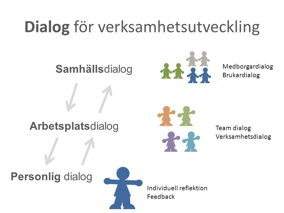 Personlig dialog Arbetsplatsdialog Samhällsdialog Individuell reflektion Feedback Team dialog Verksamhetsdialog Medborgardialog Brukardialog Dialog fö