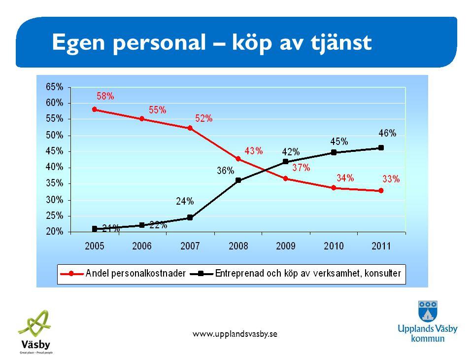 www.upplandsvasby.se Egen personal – köp av tjänst