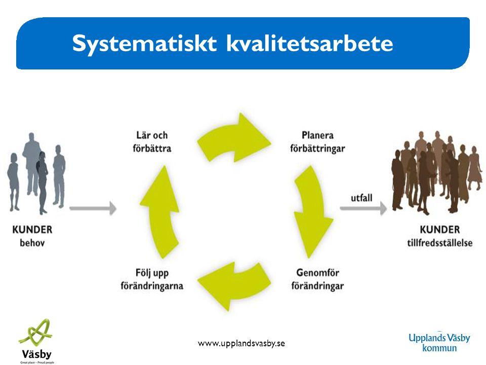www.upplandsvasby.se Systematiskt kvalitetsarbete