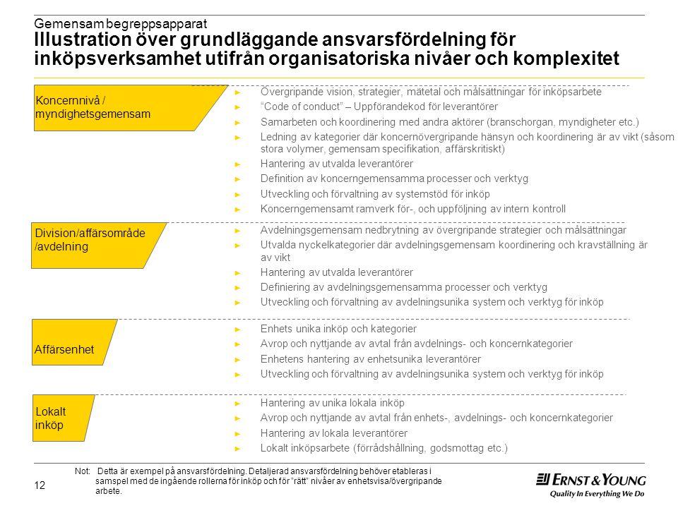 12 Gemensam begreppsapparat Illustration över grundläggande ansvarsfördelning för inköpsverksamhet utifrån organisatoriska nivåer och komplexitet ► Öv
