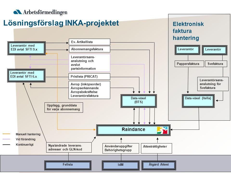 Lösningsförslag INKA-projektet Leverantör med EDI avtal SFTI 9.x Data-växel (BTS) Data-växel (Itella) Raindance Felisia Leverantör med EDI avtal SFTI