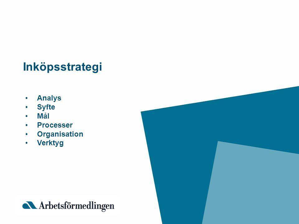 Inköpsstrategi •Analys •Syfte •Mål •Processer •Organisation •Verktyg