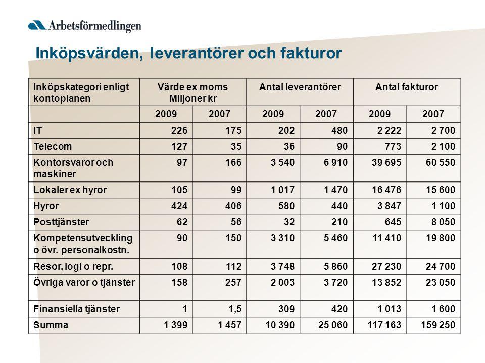Inköpskategori enligt kontoplanen Värde ex moms Miljoner kr Antal leverantörerAntal fakturor 200920072009200720092007 IT2261752024802 2222 700 Telecom