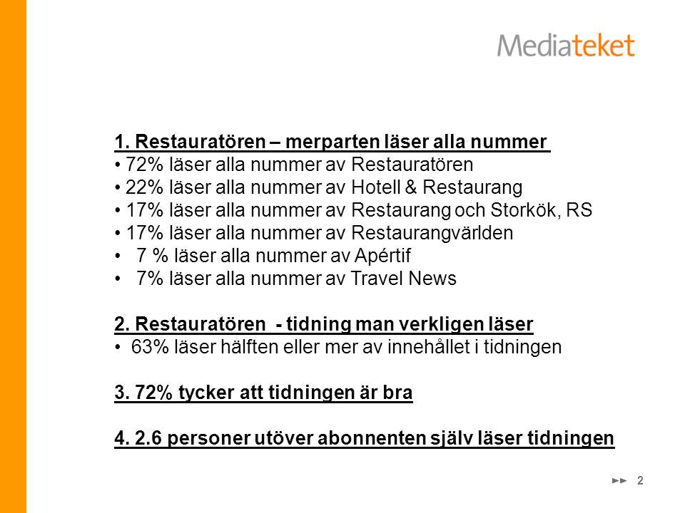 2 1. Restauratören – merparten läser alla nummer • 72% läser alla nummer av Restauratören • 22% läser alla nummer av Hotell & Restaurang • 17% läser a