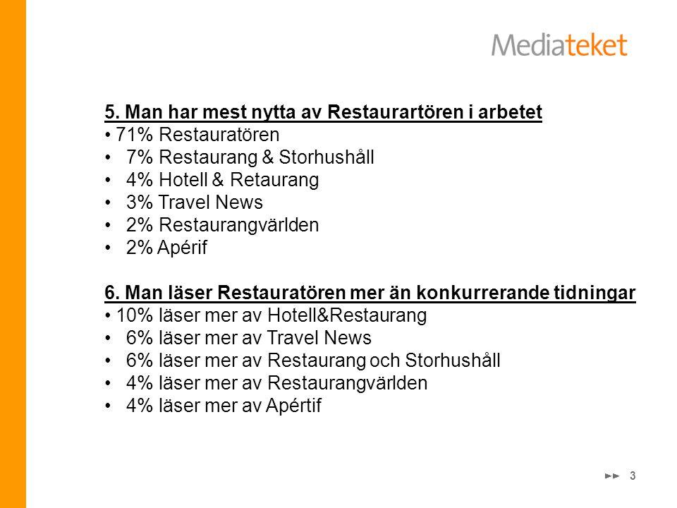 3 5. Man har mest nytta av Restaurartören i arbetet • 71% Restauratören • 7% Restaurang & Storhushåll • 4% Hotell & Retaurang • 3% Travel News • 2% Re