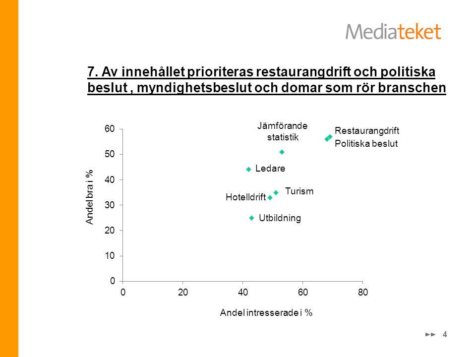 4 Andel intresserade i % Andel bra i % Restaurangdrift Politiska beslut Jämförande statistik Ledare Utbildning Hotelldrift 7. Av innehållet prioritera