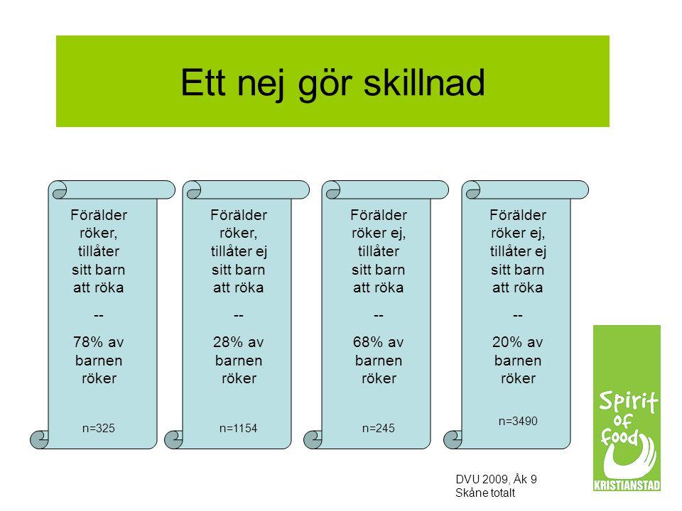 Ett nej gör skillnad DVU 2009, Åk 9 Skåne totalt Förälder röker, tillåter sitt barn att röka -- 78% av barnen röker n=325 Förälder röker, tillåter ej