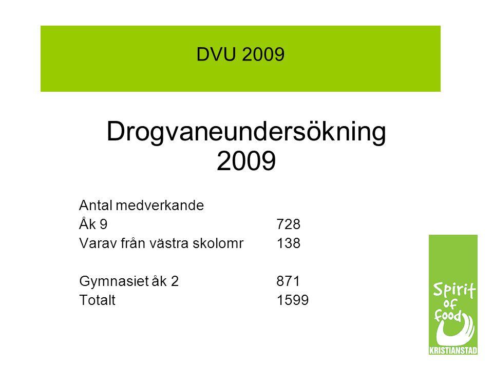 DVU 2009 Drogvaneundersökning 2009 Antal medverkande Åk 9728 Varav från västra skolomr138 Gymnasiet åk 2 871 Totalt1599