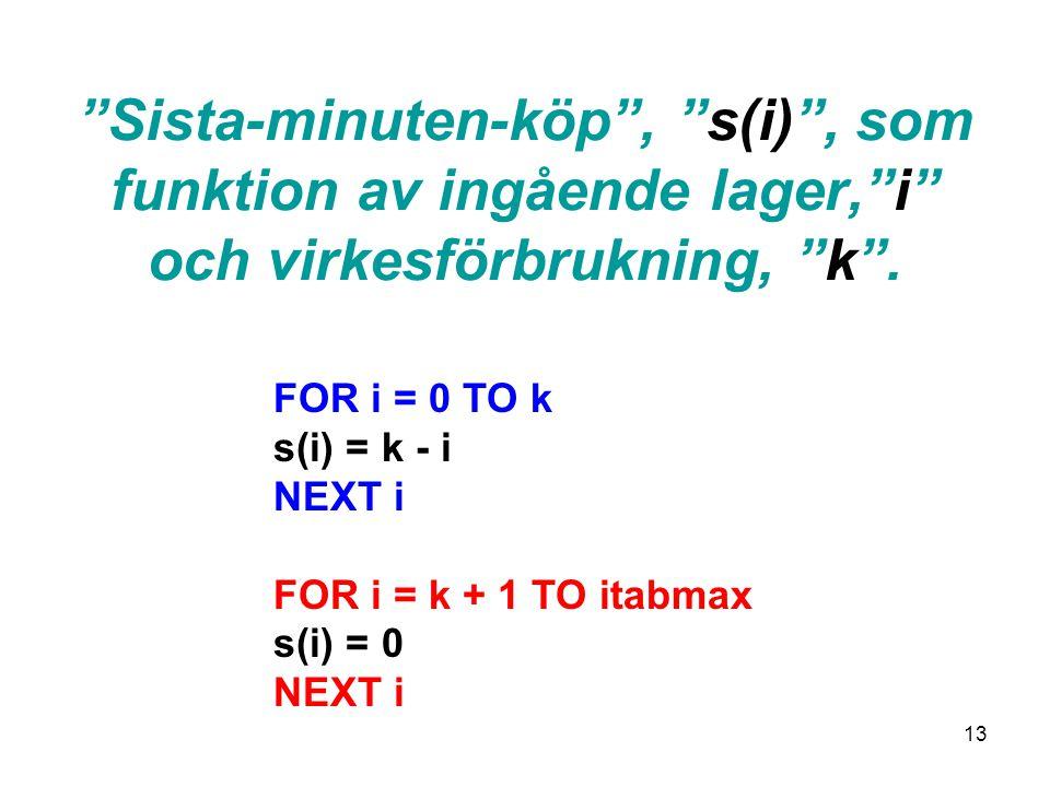 13 Sista-minuten-köp , s(i) , som funktion av ingående lager, i och virkesförbrukning, k .