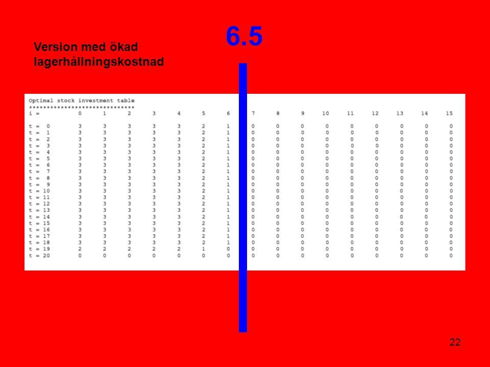 22 6.5 Version med ökad lagerhållningskostnad