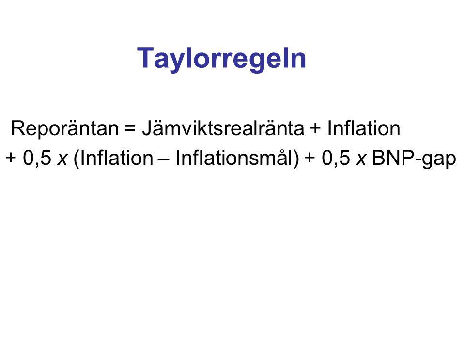 Taylorregeln Reporäntan = Jämviktsrealränta + Inflation + 0,5 x (Inflation – Inflationsmål) + 0,5 x BNP-gap