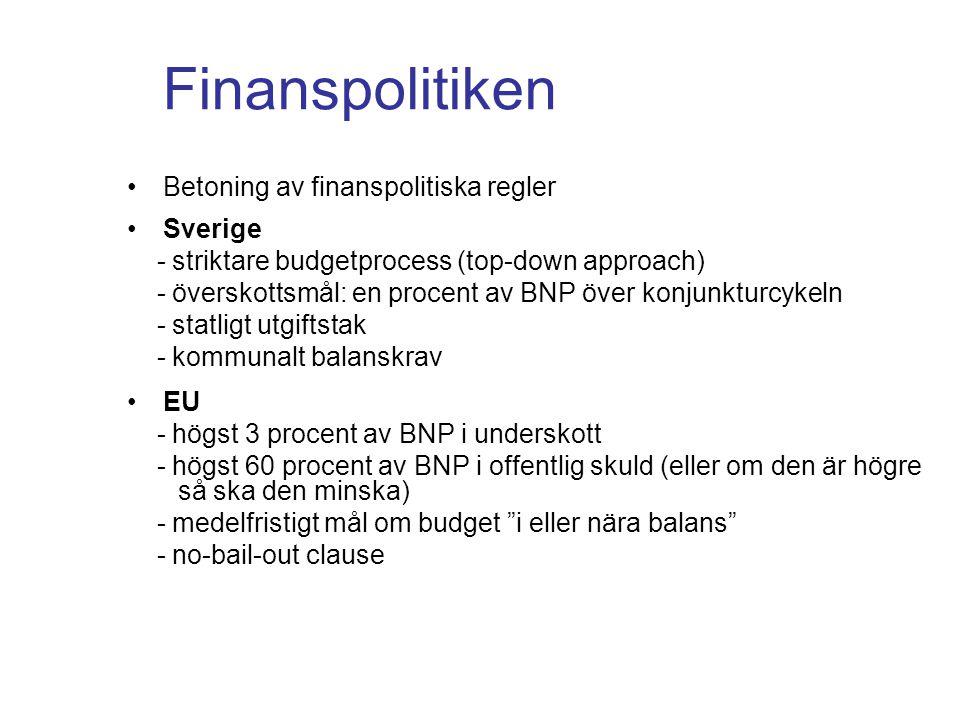 Finanspolitiken •Betoning av finanspolitiska regler •Sverige - striktare budgetprocess (top-down approach) - överskottsmål: en procent av BNP över kon