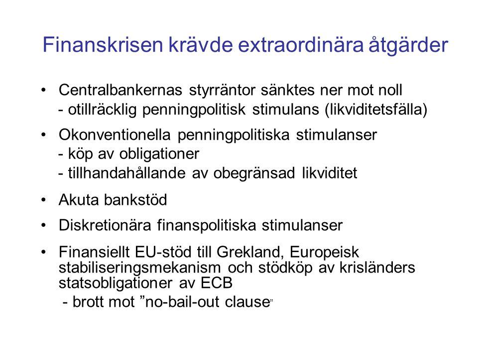 Finanskrisen krävde extraordinära åtgärder •Centralbankernas styrräntor sänktes ner mot noll - otillräcklig penningpolitisk stimulans (likviditetsfäll