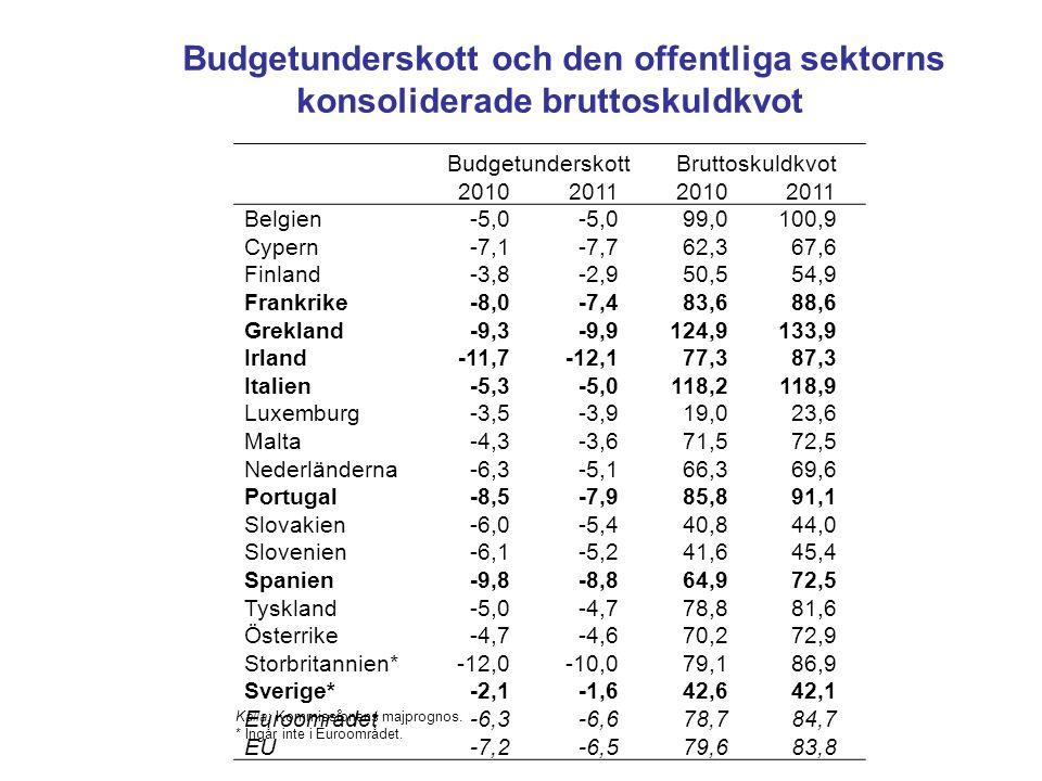 Budgetunderskott och den offentliga sektorns konsoliderade bruttoskuldkvot BudgetunderskottBruttoskuldkvot 2010201120102011 Belgien-5,0 99,0100,9 Cype