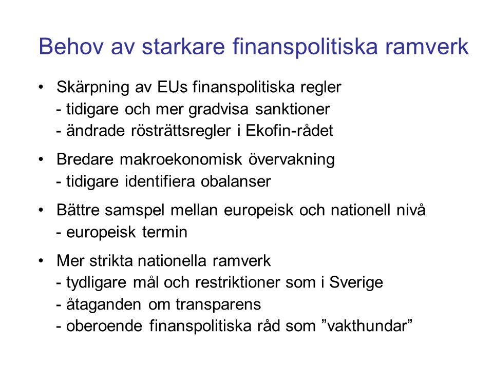 Behov av starkare finanspolitiska ramverk •Skärpning av EUs finanspolitiska regler - tidigare och mer gradvisa sanktioner - ändrade rösträttsregler i